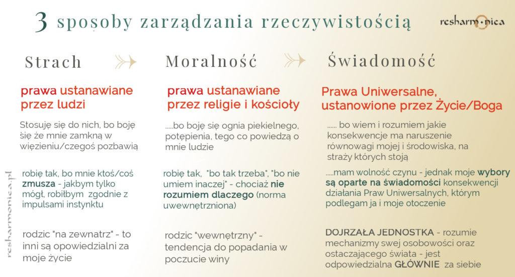 metody zarządzania rzeczywistością - resharmonica.pl